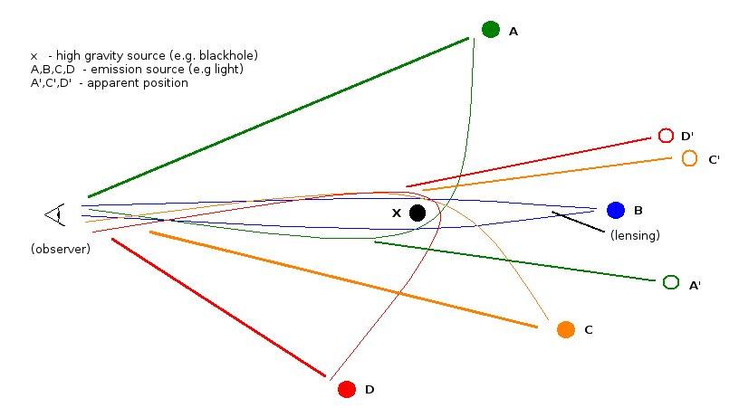 gravitational lensing around a black-hole