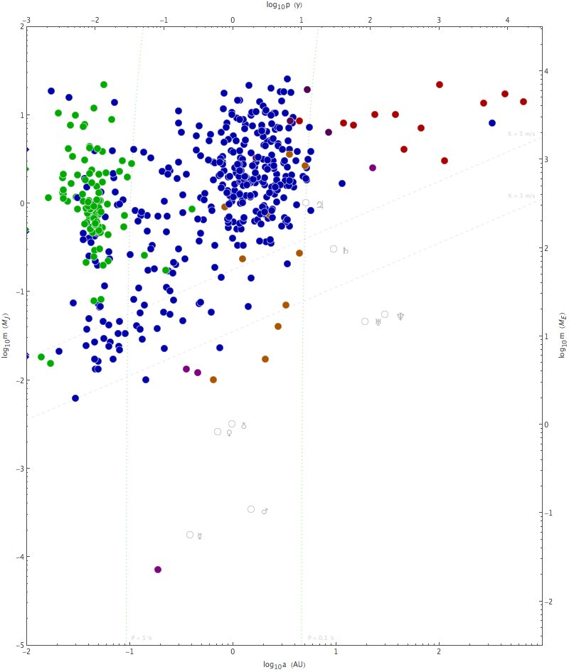 Exoplanets discovered up until 2010-10-03.