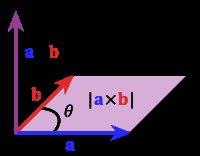 Vector Cross Product (Wikipedia)